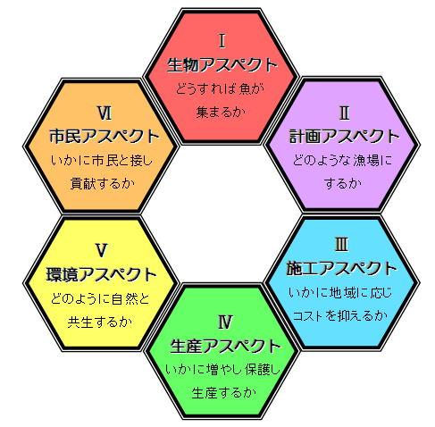 ハニカムに表現される6つのアスペクト